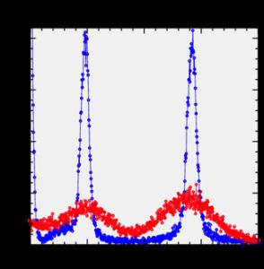 Boron diffusion, no MST