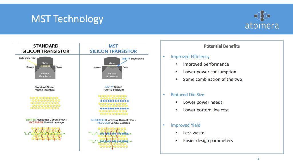 MST Technology