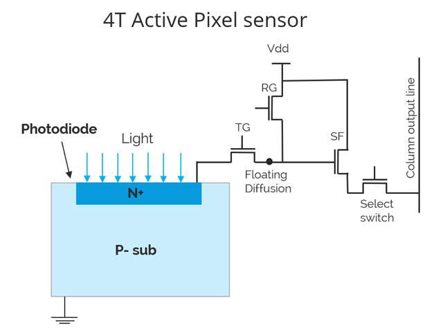 4T Active Pixel Sensor
