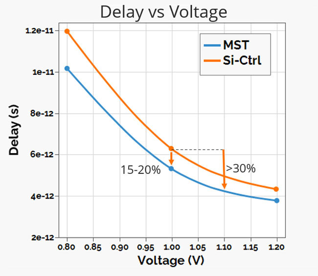 MST boosts logic switching speeds by 15-20% across voltage and temperature