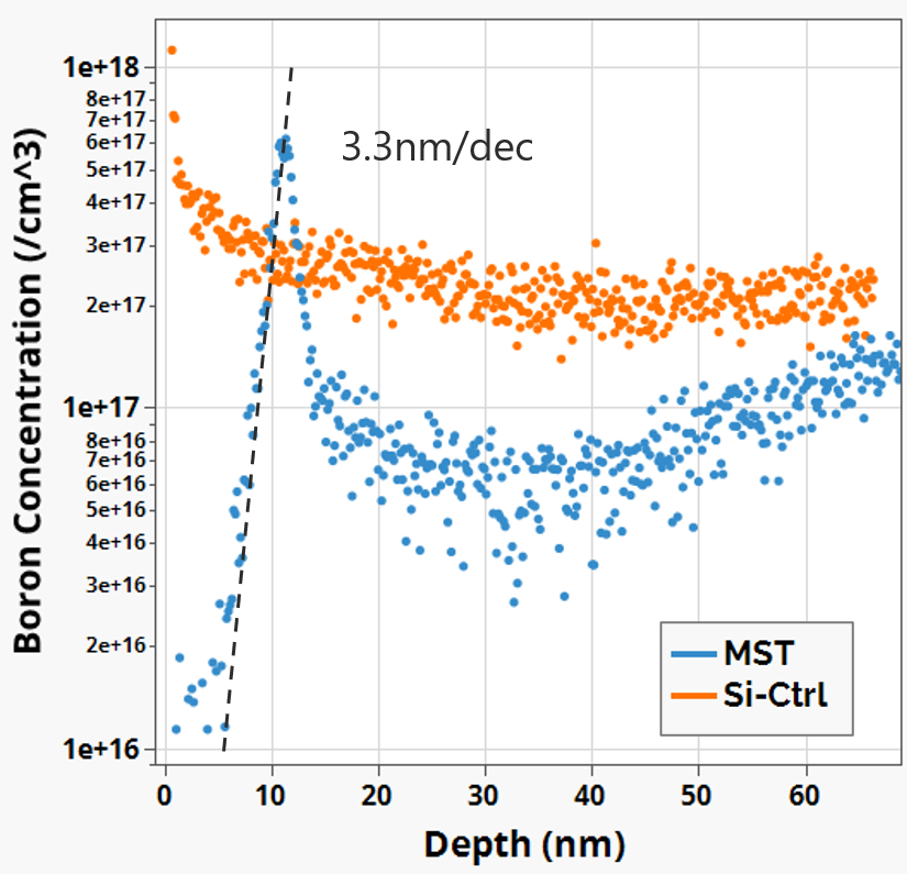 MST enables more than 10x lower Boron doping close to gate oxide interface.