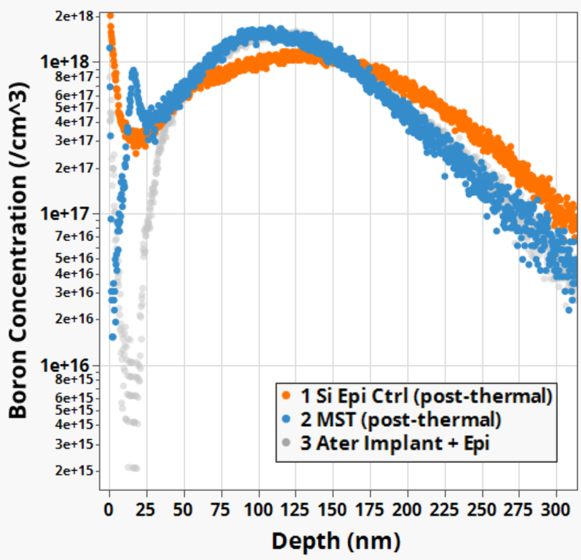 MST blocks OED resulting in anchored Boron implant with much less  diffusion than Si-Ctrl.
