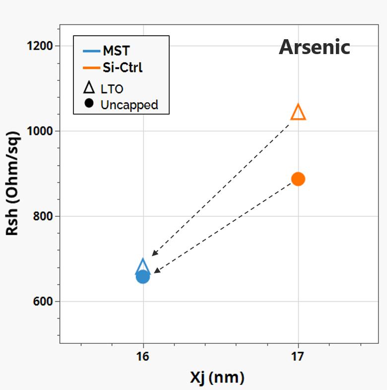 Fig.3 Rsh vs. Xj (NFET) [2]