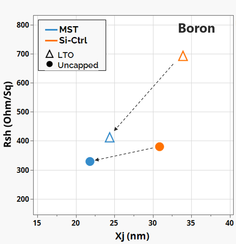 Fig.4 Rsh vs. Xj (PFET) [2]