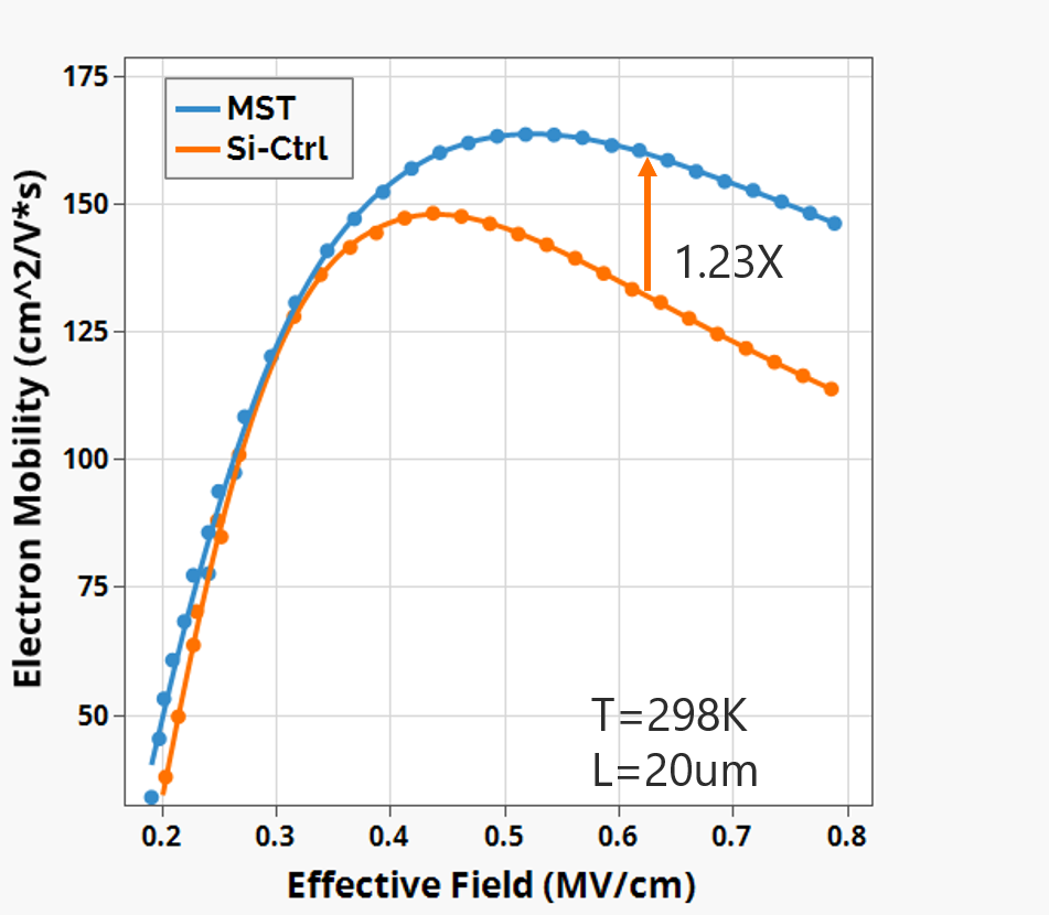 Fig.1 electron mobility vs. effective field[1]