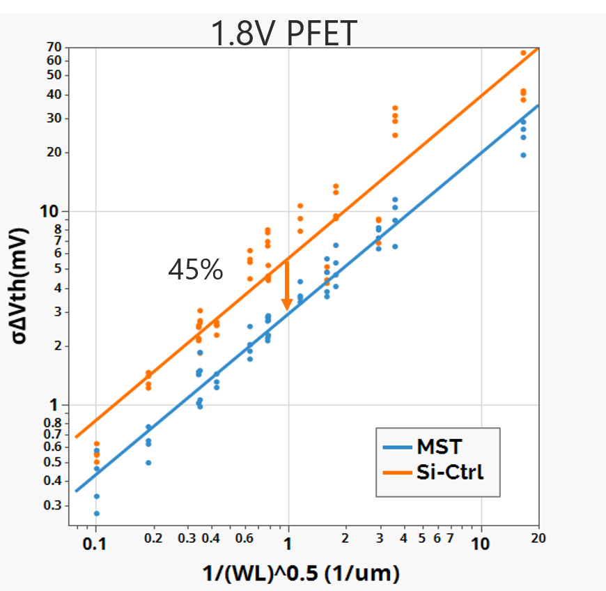 MST matching data 1.8V PFET