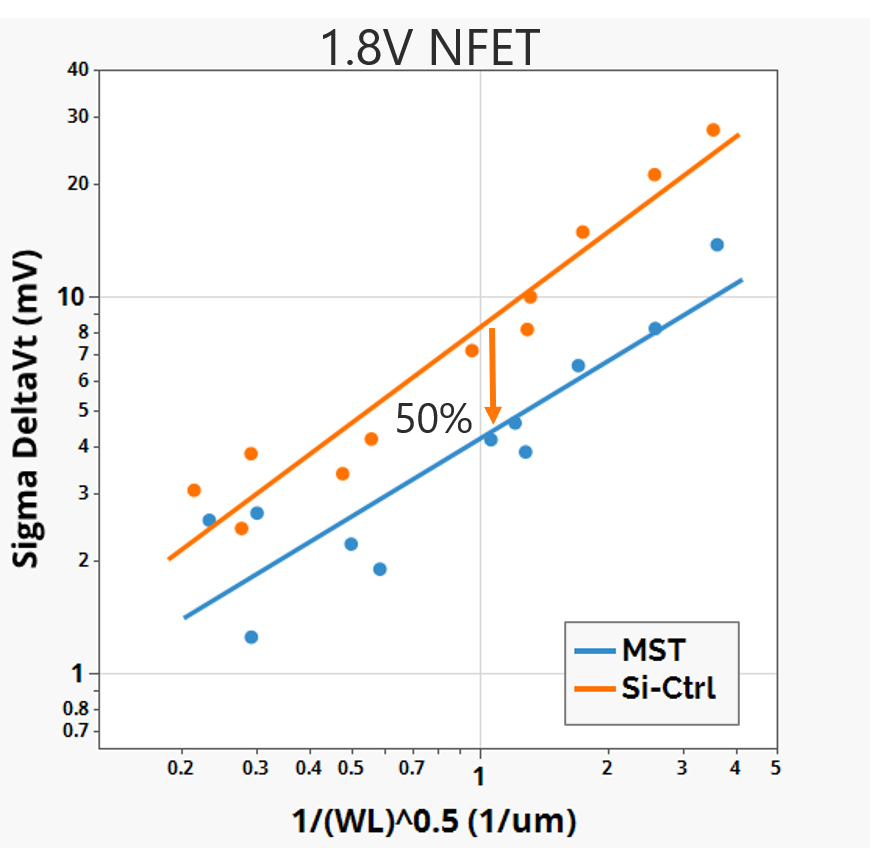 MST matching data 1.8V NFET