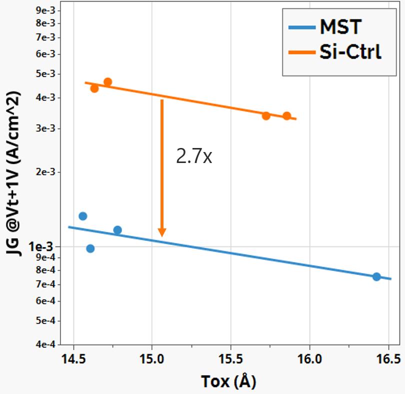 Fig.2 Gate leakage vs. EOT[1]