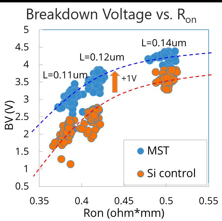 Breakdown Voltage vs. R<sub>on</sub>