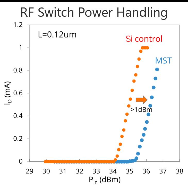 RF Switch Power Handling