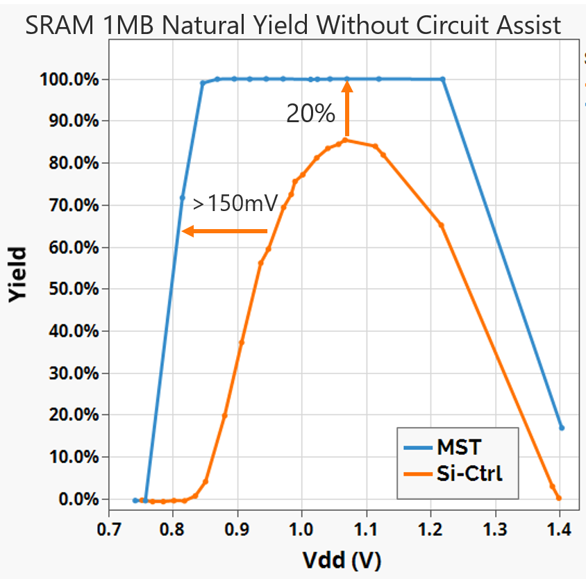 RAM 1MB Natural Yield Without Circuit Assist